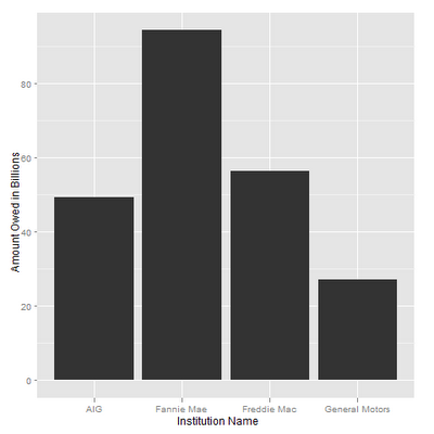 Analyzing Federal Bailout Recipients in R