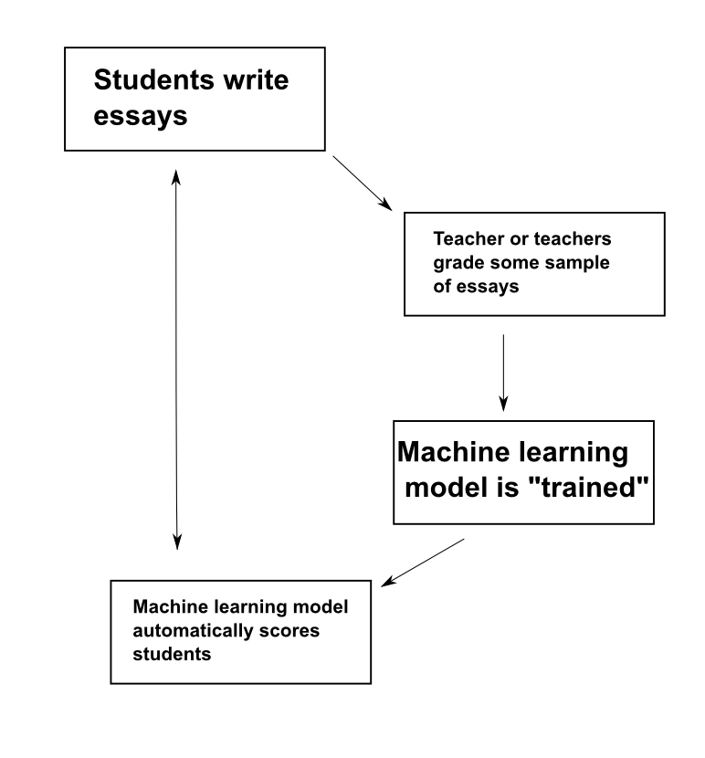 vik s blog writings on machine learning data science and other  so students first write some essays teachers then grade these essays using whatever criteria they want and a machine learning model is created