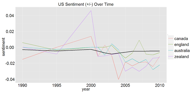 US Sentiments-English World