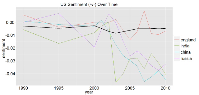Tracking US Sentiments Over Time In Wikileaks
