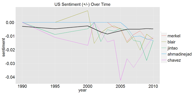 US Sentiments- World Leaders