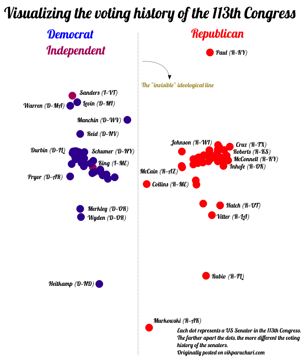 updated senate polarization